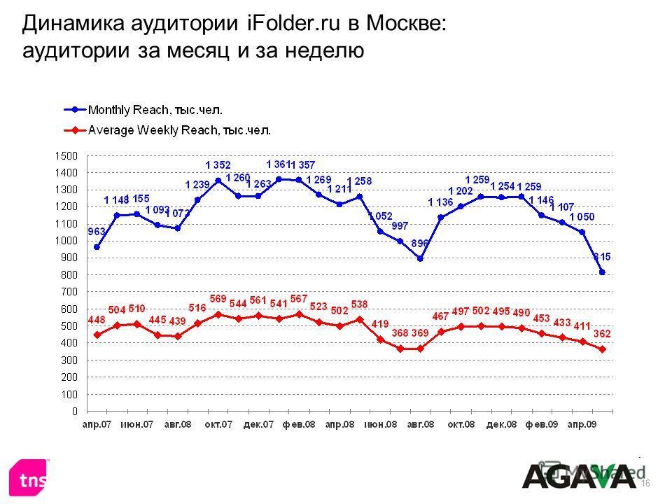 16 Динамика аудитории iFolder.ru в Москве: аудитории за месяц и за неделю