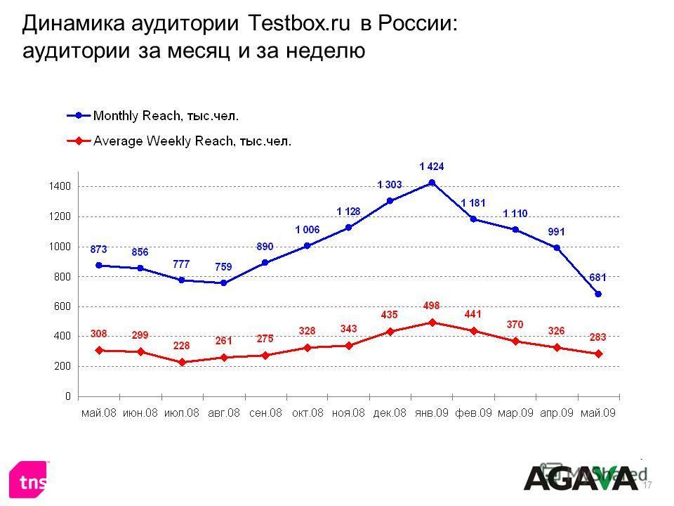 17 Динамика аудитории Testbox.ru в России: аудитории за месяц и за неделю