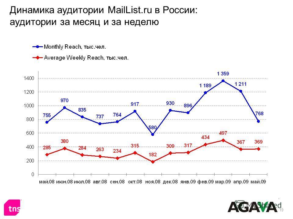 19 Динамика аудитории MailList.ru в России: аудитории за месяц и за неделю