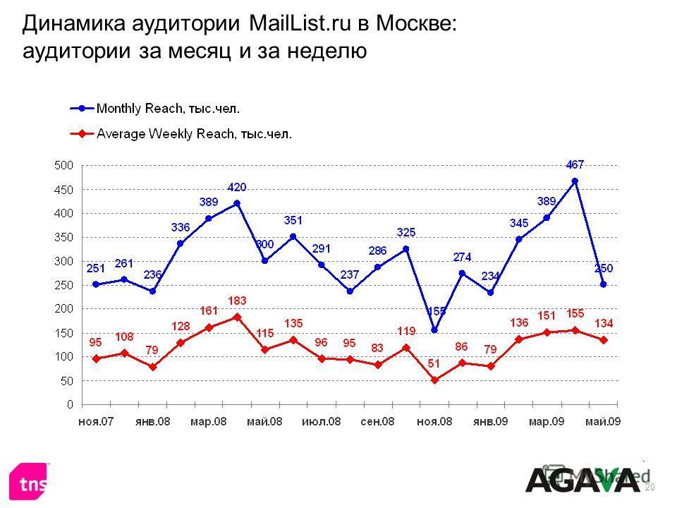 20 Динамика аудитории MailList.ru в Москве: аудитории за месяц и за неделю