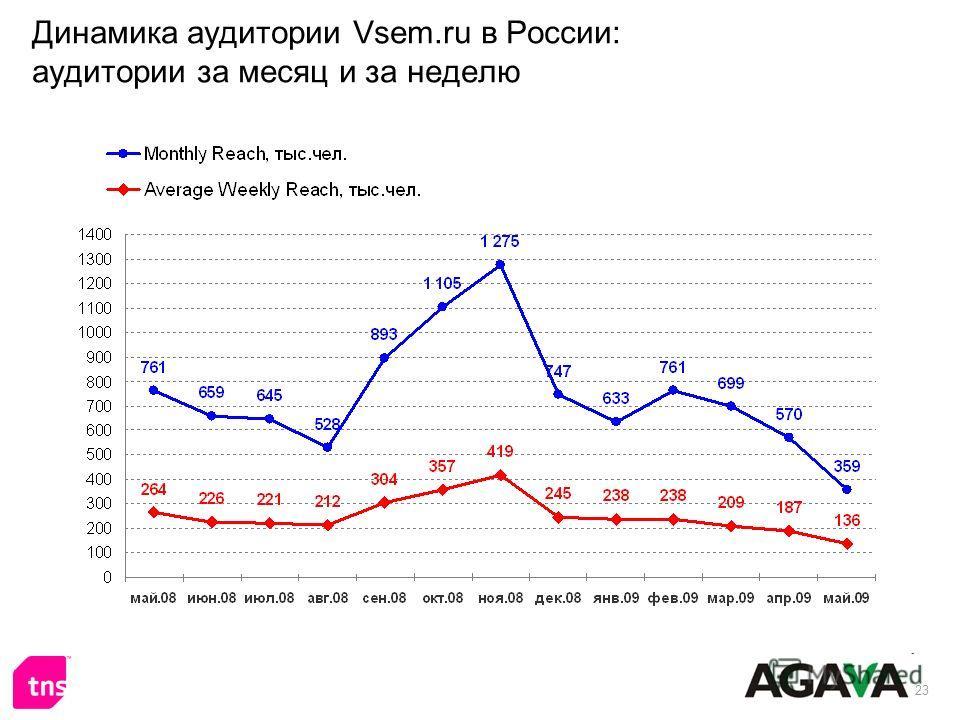 23 Динамика аудитории Vsem.ru в России: аудитории за месяц и за неделю
