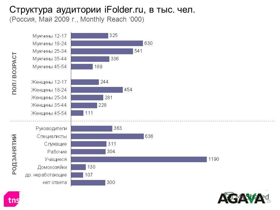 25 Структура аудитории iFolder.ru, в тыс. чел. (Россия, Май 2009 г., Monthly Reach 000) ПОЛ / ВОЗРАСТ РОД ЗАНЯТИЙ
