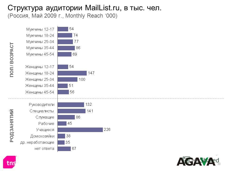 30 Структура аудитории MailList.ru, в тыс. чел. (Россия, Май 2009 г., Monthly Reach 000) ПОЛ / ВОЗРАСТ РОД ЗАНЯТИЙ