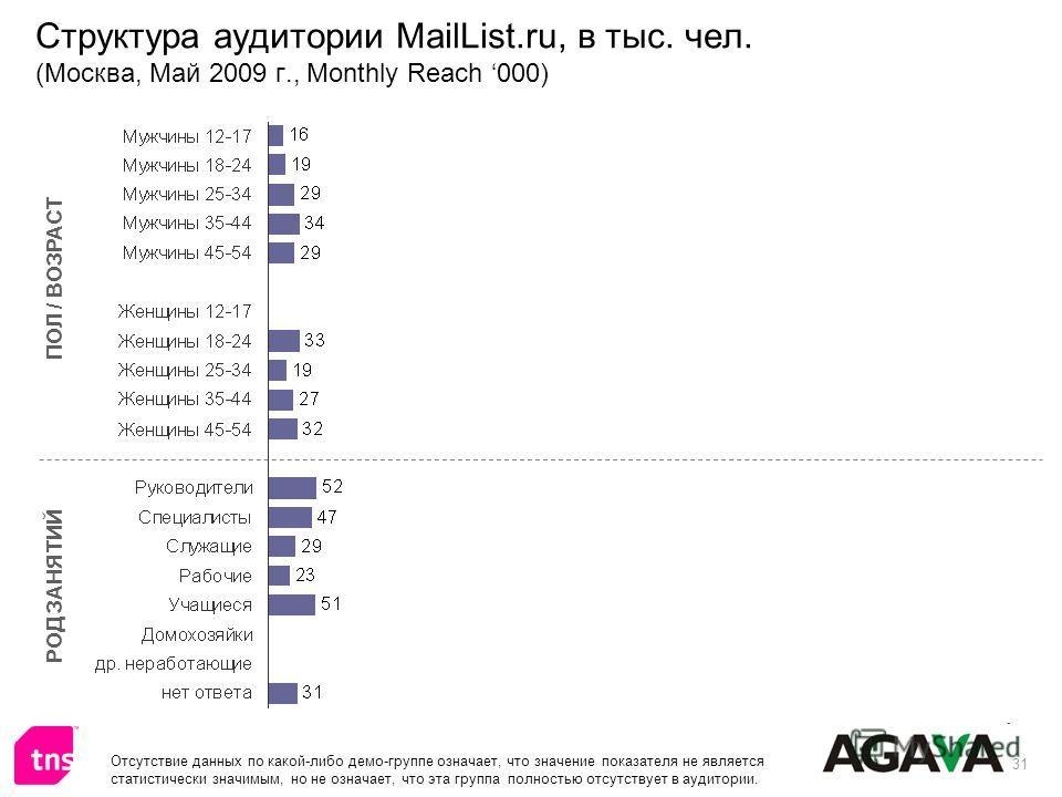 31 Структура аудитории MailList.ru, в тыс. чел. (Москва, Май 2009 г., Monthly Reach 000) ПОЛ / ВОЗРАСТ РОД ЗАНЯТИЙ Отсутствие данных по какой-либо демо-группе означает, что значение показателя не является статистически значимым, но не означает, что э