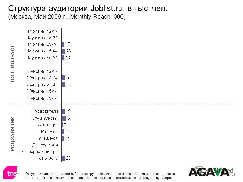 34 Структура аудитории Joblist.ru, в тыс. чел. (Москва, Май 2009 г., Monthly Reach 000) ПОЛ / ВОЗРАСТ РОД ЗАНЯТИЙ Отсутствие данных по какой-либо демо-группе означает, что значение показателя не является статистически значимым, но не означает, что эт
