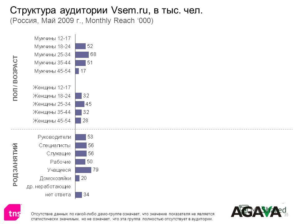 35 Структура аудитории Vsem.ru, в тыс. чел. (Россия, Май 2009 г., Monthly Reach 000) ПОЛ / ВОЗРАСТ РОД ЗАНЯТИЙ Отсутствие данных по какой-либо демо-группе означает, что значение показателя не является статистически значимым, но не означает, что эта г
