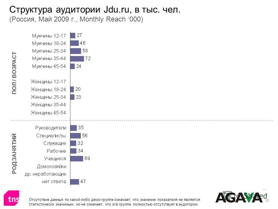 36 Структура аудитории Jdu.ru, в тыс. чел. (Россия, Май 2009 г., Monthly Reach 000) ПОЛ / ВОЗРАСТ РОД ЗАНЯТИЙ Отсутствие данных по какой-либо демо-группе означает, что значение показателя не является статистически значимым, но не означает, что эта гр