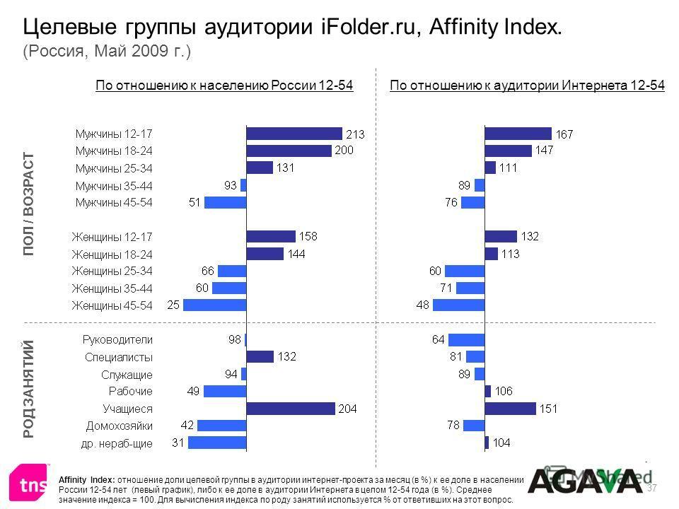 37 Целевые группы аудитории iFolder.ru, Affinity Index. (Россия, Май 2009 г.) ПОЛ / ВОЗРАСТ РОД ЗАНЯТИЙ По отношению к населению России 12-54По отношению к аудитории Интернета 12-54 Affinity Index: отношение доли целевой группы в аудитории интернет-п