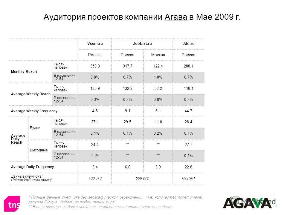 4 Аудитория проектов компании Агава в Мае 2009 г. * Полные данные счетчика без географических ограничений, т.е. количество посетителей ресурса (Unique Visitors) из любой точки мира. ** В силу размера выборки значение не является статистически валидны