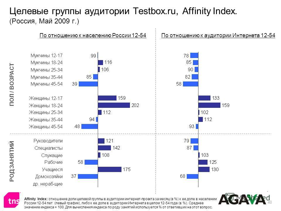 40 Целевые группы аудитории Testbox.ru, Affinity Index. (Россия, Май 2009 г.) ПОЛ / ВОЗРАСТ РОД ЗАНЯТИЙ По отношению к населению России 12-54По отношению к аудитории Интернета 12-54 Affinity Index: отношение доли целевой группы в аудитории интернет-п