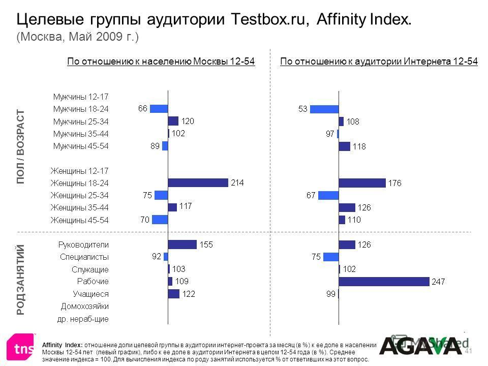 41 Целевые группы аудитории Testbox.ru, Affinity Index. (Москва, Май 2009 г.) ПОЛ / ВОЗРАСТ РОД ЗАНЯТИЙ По отношению к населению Москвы 12-54По отношению к аудитории Интернета 12-54 Affinity Index: отношение доли целевой группы в аудитории интернет-п