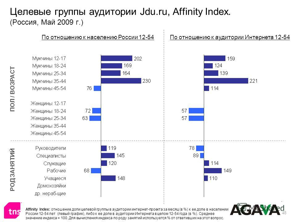 48 Целевые группы аудитории Jdu.ru, Affinity Index. (Россия, Май 2009 г.) ПОЛ / ВОЗРАСТ РОД ЗАНЯТИЙ По отношению к населению России 12-54По отношению к аудитории Интернета 12-54 Affinity Index: отношение доли целевой группы в аудитории интернет-проек