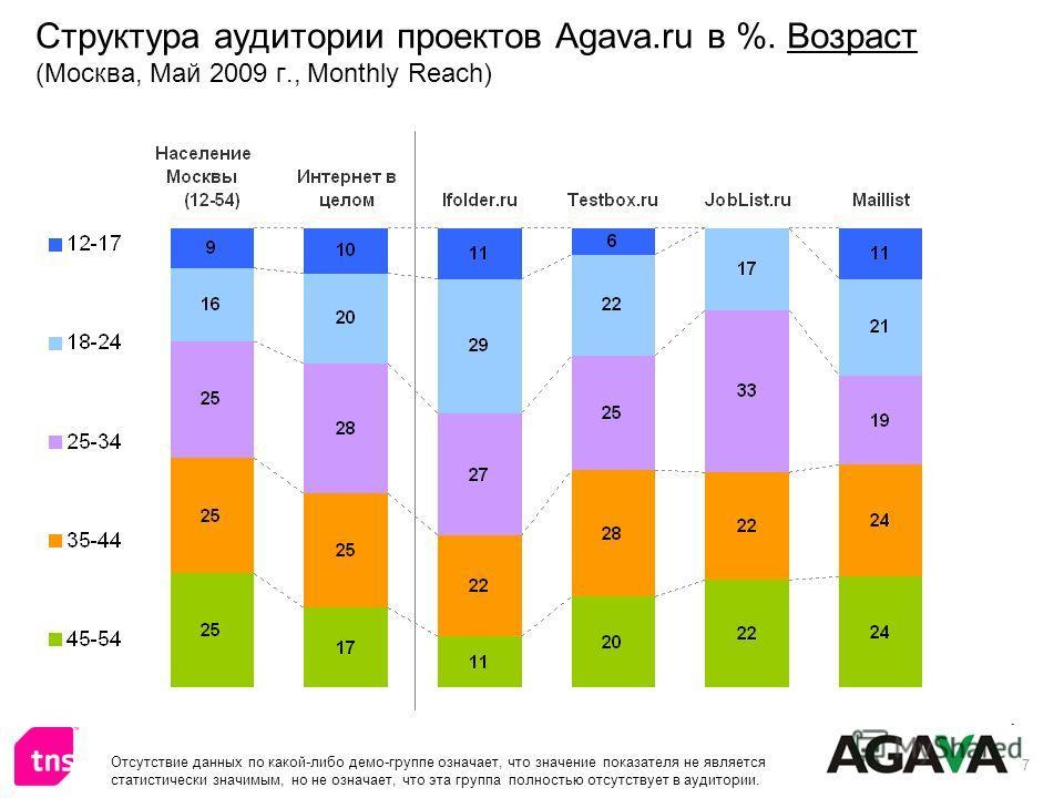 7 Структура аудитории проектов Agava.ru в %. Возраст (Москва, Май 2009 г., Monthly Reach) Отсутствие данных по какой-либо демо-группе означает, что значение показателя не является статистически значимым, но не означает, что эта группа полностью отсут