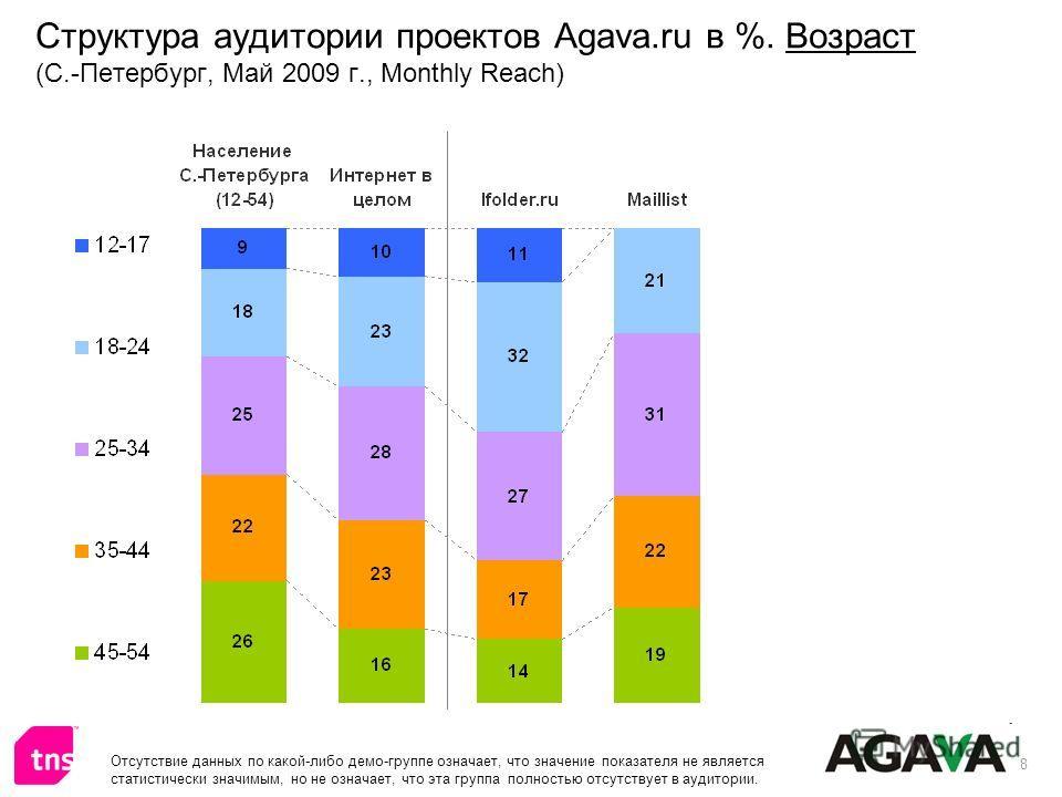8 Структура аудитории проектов Agava.ru в %. Возраст (С.-Петербург, Май 2009 г., Monthly Reach) Отсутствие данных по какой-либо демо-группе означает, что значение показателя не является статистически значимым, но не означает, что эта группа полностью