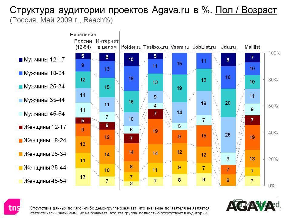 9 Структура аудитории проектов Agava.ru в %. Пол / Возраст (Россия, Май 2009 г., Reach%) Отсутствие данных по какой-либо демо-группе означает, что значение показателя не является статистически значимым, но не означает, что эта группа полностью отсутс