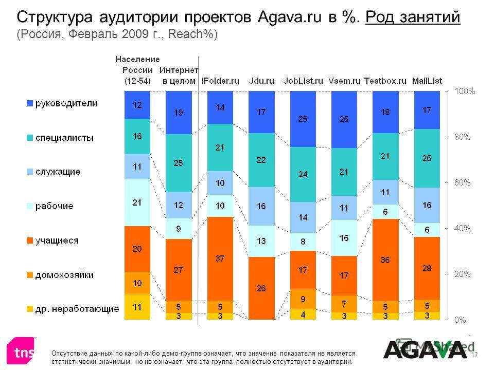12 Структура аудитории проектов Agava.ru в %. Род занятий (Россия, Февраль 2009 г., Reach%) Отсутствие данных по какой-либо демо-группе означает, что значение показателя не является статистически значимым, но не означает, что эта группа полностью отс