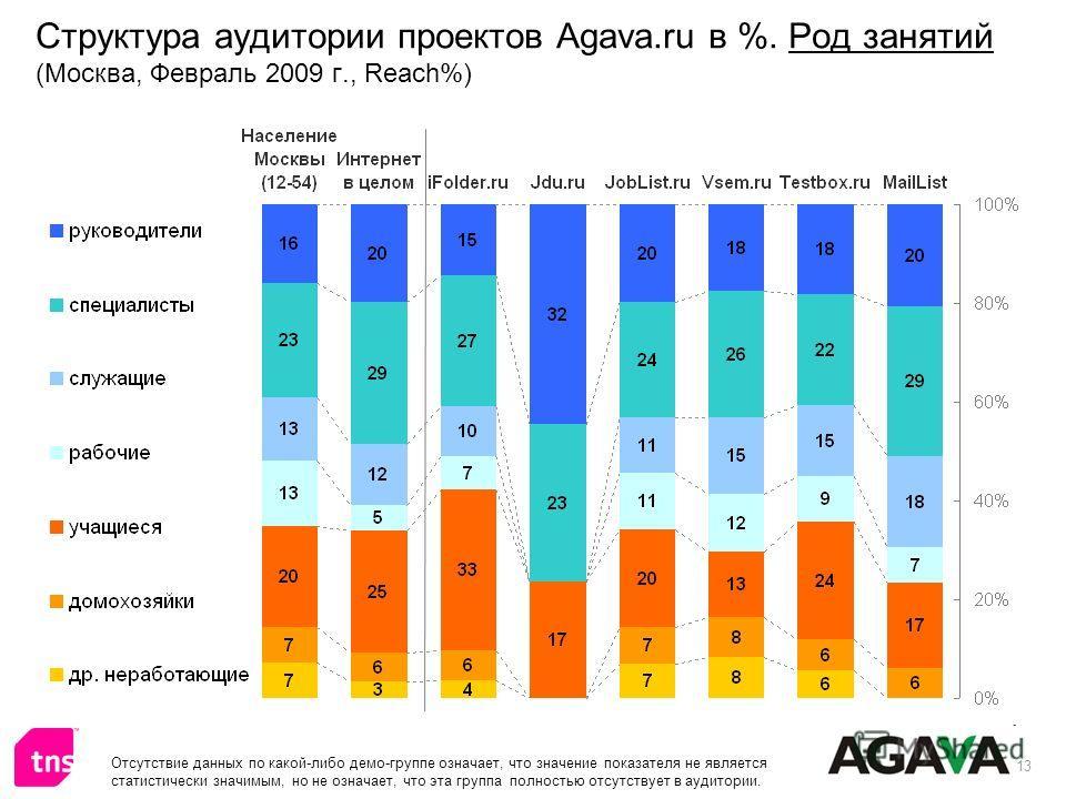 13 Структура аудитории проектов Agava.ru в %. Род занятий (Москва, Февраль 2009 г., Reach%) Отсутствие данных по какой-либо демо-группе означает, что значение показателя не является статистически значимым, но не означает, что эта группа полностью отс