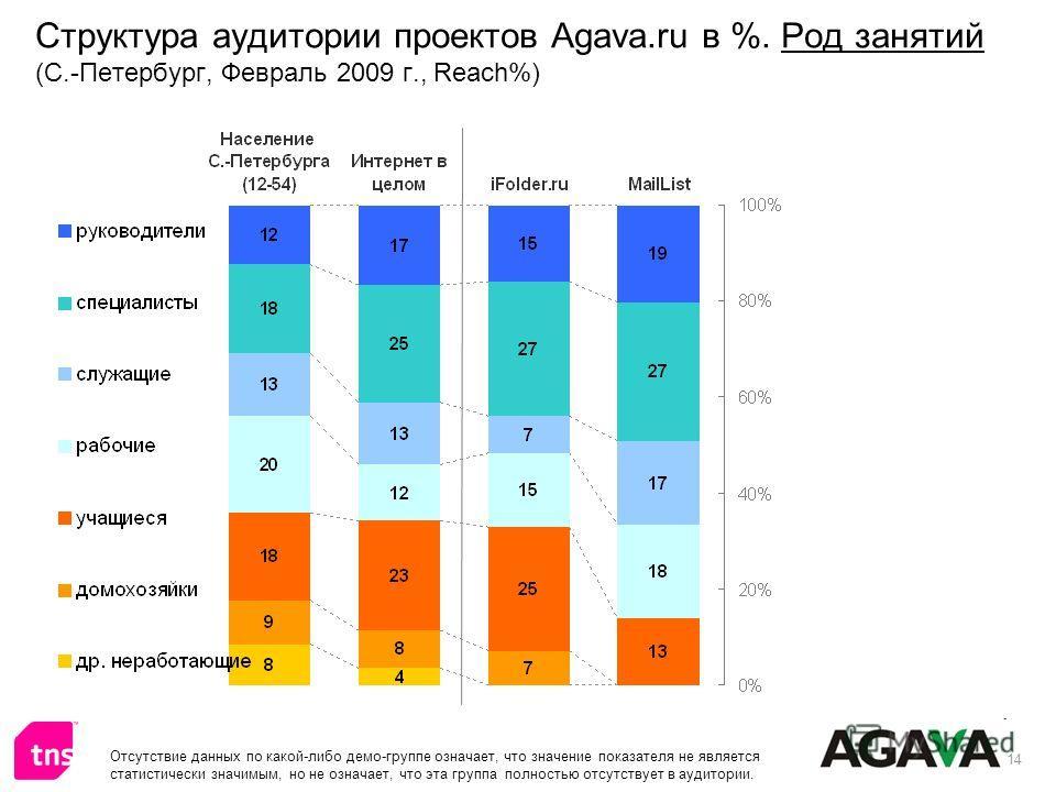 14 Структура аудитории проектов Agava.ru в %. Род занятий (С.-Петербург, Февраль 2009 г., Reach%) Отсутствие данных по какой-либо демо-группе означает, что значение показателя не является статистически значимым, но не означает, что эта группа полност