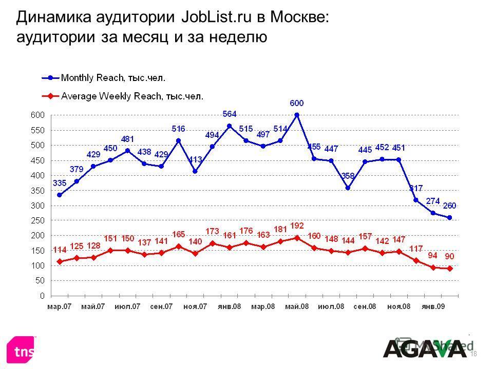 18 Динамика аудитории JobList.ru в Москве: аудитории за месяц и за неделю