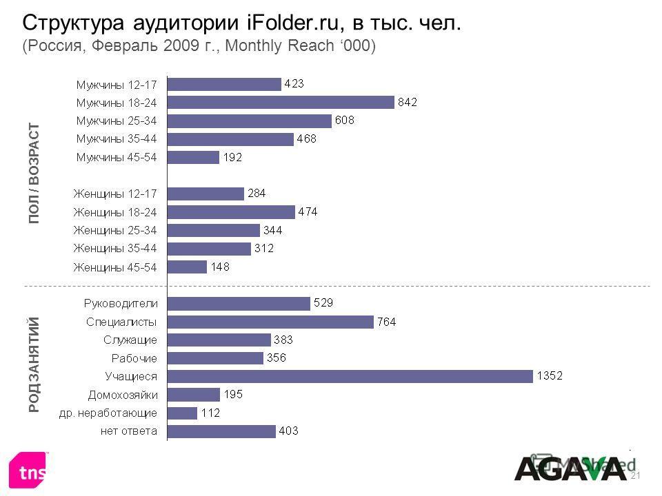 21 Структура аудитории iFolder.ru, в тыс. чел. (Россия, Февраль 2009 г., Monthly Reach 000) ПОЛ / ВОЗРАСТ РОД ЗАНЯТИЙ