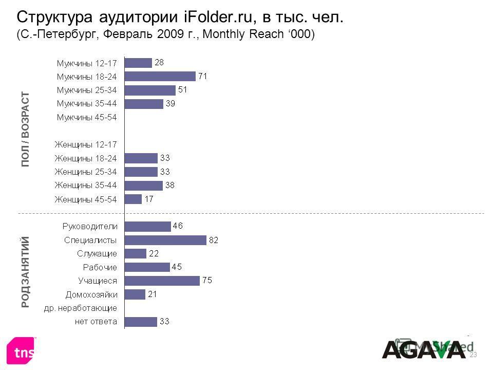 23 Структура аудитории iFolder.ru, в тыс. чел. (С.-Петербург, Февраль 2009 г., Monthly Reach 000) ПОЛ / ВОЗРАСТ РОД ЗАНЯТИЙ