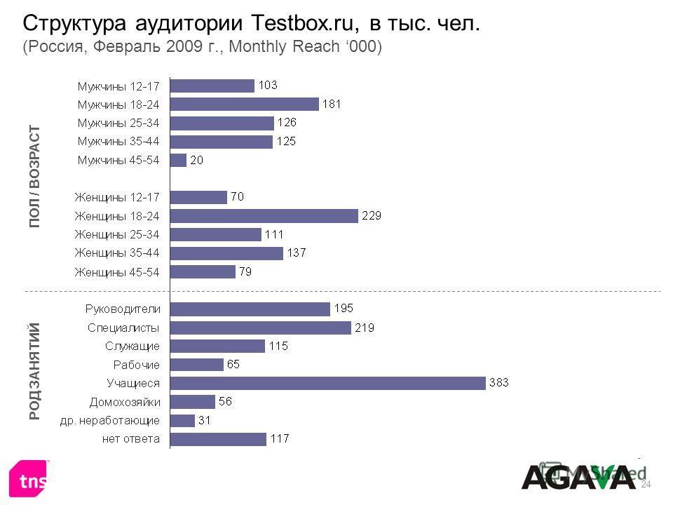 24 Структура аудитории Testbox.ru, в тыс. чел. (Россия, Февраль 2009 г., Monthly Reach 000) ПОЛ / ВОЗРАСТ РОД ЗАНЯТИЙ
