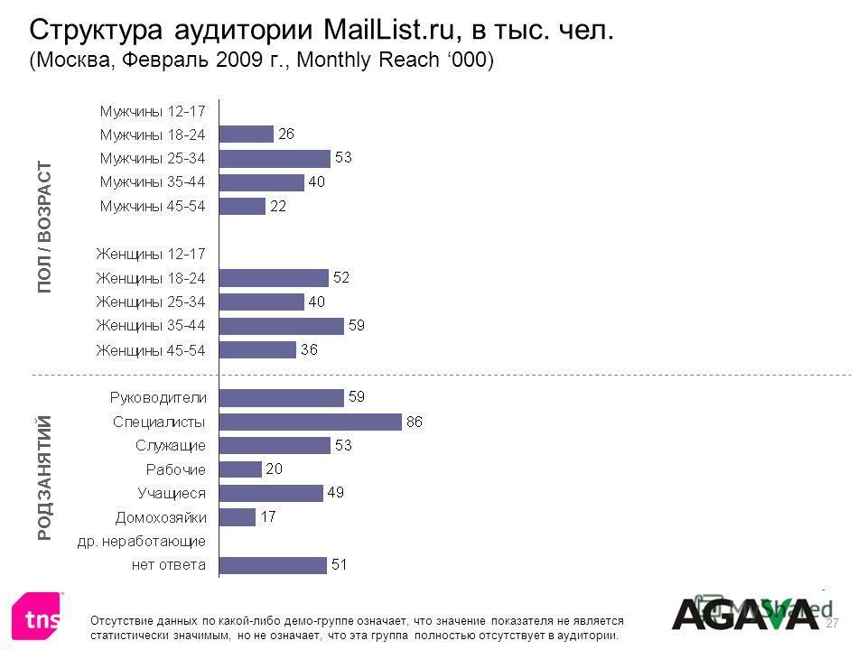 27 Структура аудитории MailList.ru, в тыс. чел. (Москва, Февраль 2009 г., Monthly Reach 000) ПОЛ / ВОЗРАСТ РОД ЗАНЯТИЙ Отсутствие данных по какой-либо демо-группе означает, что значение показателя не является статистически значимым, но не означает, ч