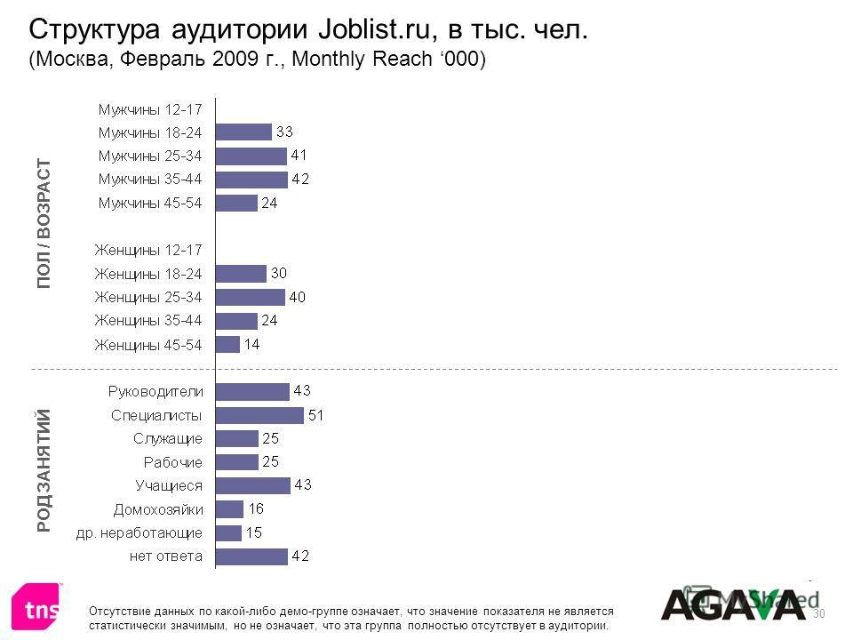 30 Структура аудитории Joblist.ru, в тыс. чел. (Москва, Февраль 2009 г., Monthly Reach 000) ПОЛ / ВОЗРАСТ РОД ЗАНЯТИЙ Отсутствие данных по какой-либо демо-группе означает, что значение показателя не является статистически значимым, но не означает, чт