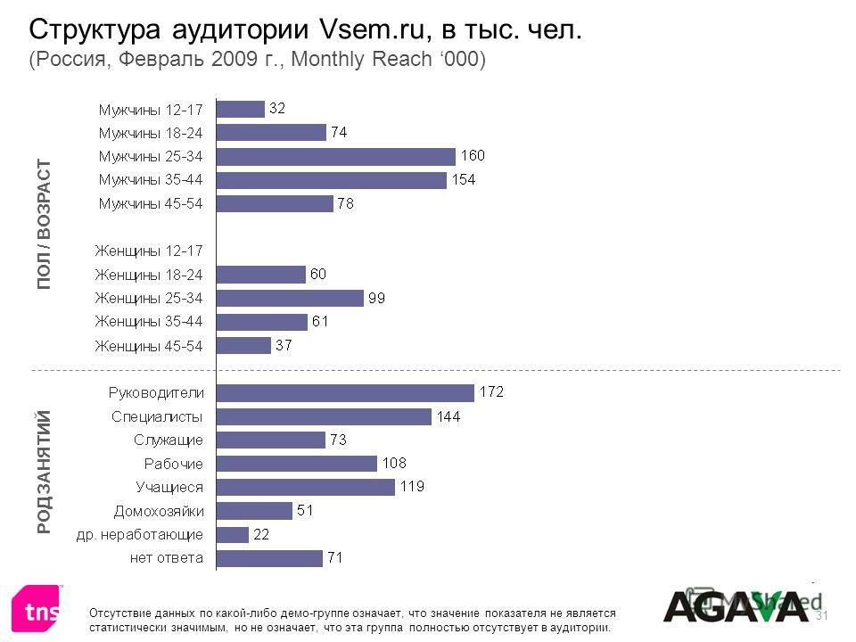 31 Структура аудитории Vsem.ru, в тыс. чел. (Россия, Февраль 2009 г., Monthly Reach 000) ПОЛ / ВОЗРАСТ РОД ЗАНЯТИЙ Отсутствие данных по какой-либо демо-группе означает, что значение показателя не является статистически значимым, но не означает, что э