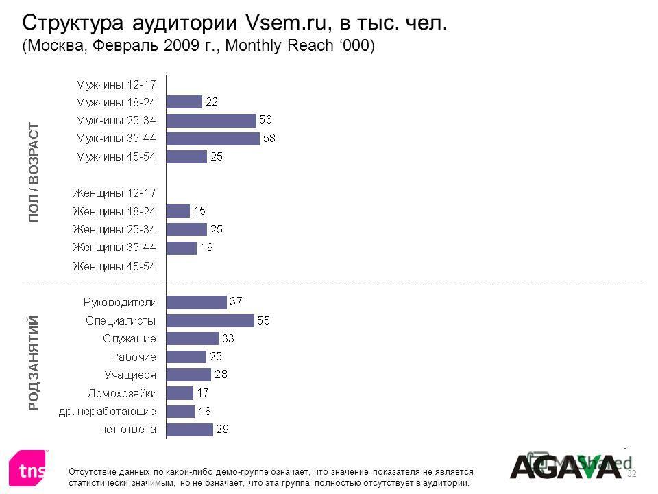 32 Структура аудитории Vsem.ru, в тыс. чел. (Москва, Февраль 2009 г., Monthly Reach 000) ПОЛ / ВОЗРАСТ РОД ЗАНЯТИЙ Отсутствие данных по какой-либо демо-группе означает, что значение показателя не является статистически значимым, но не означает, что э