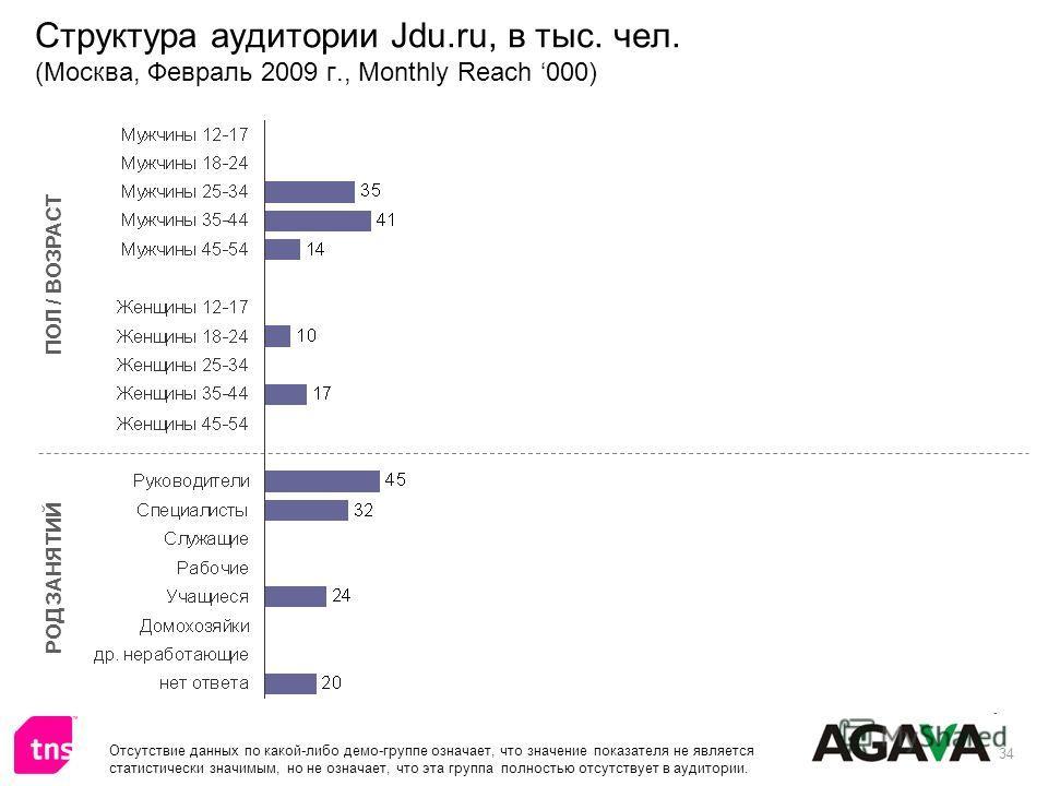 34 Структура аудитории Jdu.ru, в тыс. чел. (Москва, Февраль 2009 г., Monthly Reach 000) ПОЛ / ВОЗРАСТ РОД ЗАНЯТИЙ Отсутствие данных по какой-либо демо-группе означает, что значение показателя не является статистически значимым, но не означает, что эт