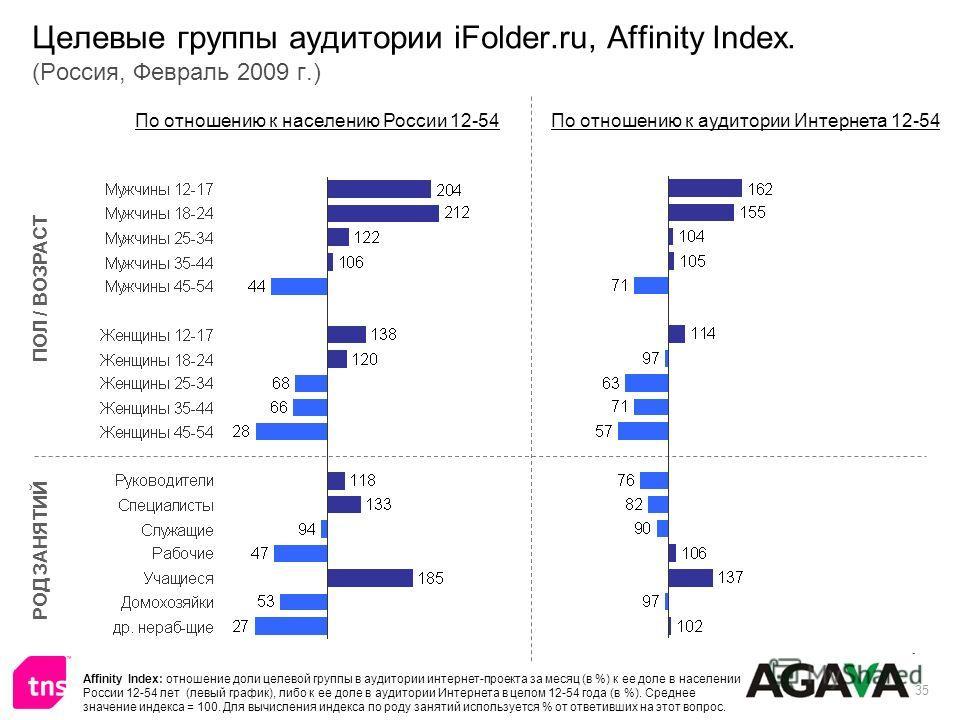 35 Целевые группы аудитории iFolder.ru, Affinity Index. (Россия, Февраль 2009 г.) ПОЛ / ВОЗРАСТ РОД ЗАНЯТИЙ По отношению к населению России 12-54По отношению к аудитории Интернета 12-54 Affinity Index: отношение доли целевой группы в аудитории интерн