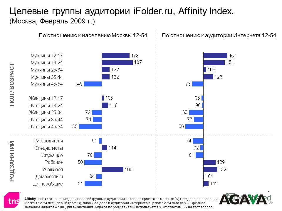 36 Целевые группы аудитории iFolder.ru, Affinity Index. (Москва, Февраль 2009 г.) ПОЛ / ВОЗРАСТ РОД ЗАНЯТИЙ По отношению к населению Москвы 12-54По отношению к аудитории Интернета 12-54 Affinity Index: отношение доли целевой группы в аудитории интерн