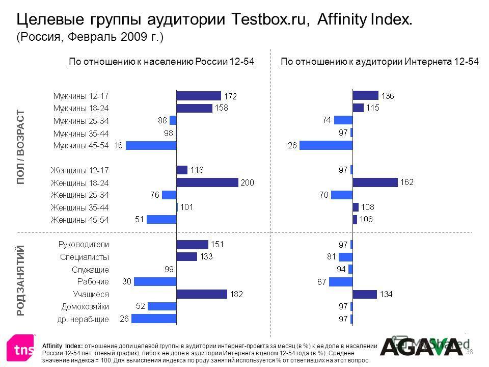 38 Целевые группы аудитории Testbox.ru, Affinity Index. (Россия, Февраль 2009 г.) ПОЛ / ВОЗРАСТ РОД ЗАНЯТИЙ По отношению к населению России 12-54По отношению к аудитории Интернета 12-54 Affinity Index: отношение доли целевой группы в аудитории интерн