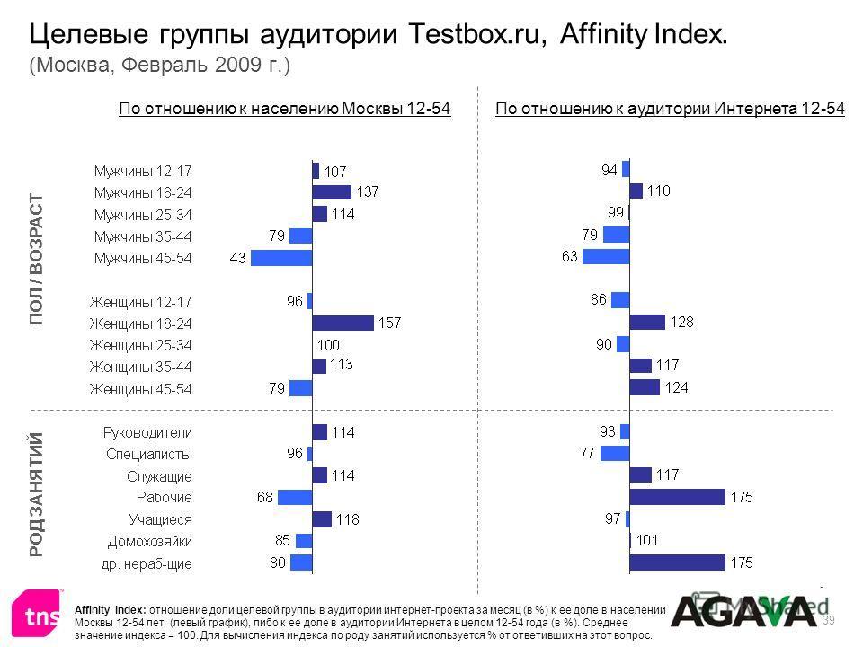 39 Целевые группы аудитории Testbox.ru, Affinity Index. (Москва, Февраль 2009 г.) ПОЛ / ВОЗРАСТ РОД ЗАНЯТИЙ По отношению к населению Москвы 12-54По отношению к аудитории Интернета 12-54 Affinity Index: отношение доли целевой группы в аудитории интерн