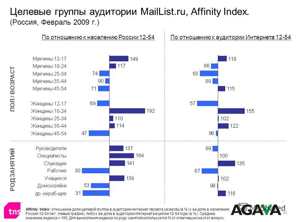 40 Целевые группы аудитории MailList.ru, Affinity Index. (Россия, Февраль 2009 г.) ПОЛ / ВОЗРАСТ РОД ЗАНЯТИЙ По отношению к населению России 12-54По отношению к аудитории Интернета 12-54 Affinity Index: отношение доли целевой группы в аудитории интер