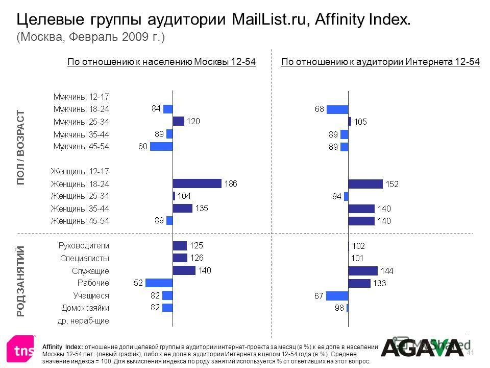 41 Целевые группы аудитории MailList.ru, Affinity Index. (Москва, Февраль 2009 г.) ПОЛ / ВОЗРАСТ РОД ЗАНЯТИЙ По отношению к населению Москвы 12-54По отношению к аудитории Интернета 12-54 Affinity Index: отношение доли целевой группы в аудитории интер