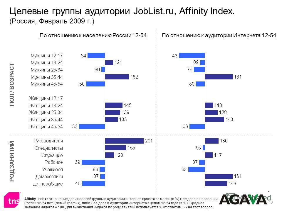 43 Целевые группы аудитории JobList.ru, Affinity Index. (Россия, Февраль 2009 г.) ПОЛ / ВОЗРАСТ РОД ЗАНЯТИЙ По отношению к населению России 12-54По отношению к аудитории Интернета 12-54 Affinity Index: отношение доли целевой группы в аудитории интерн