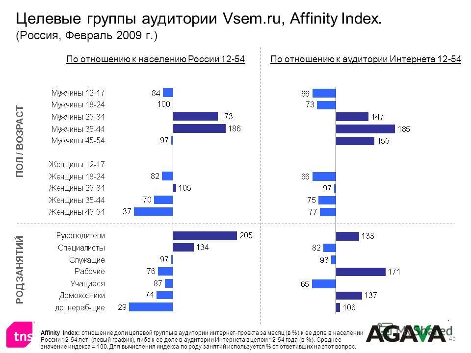 45 Целевые группы аудитории Vsem.ru, Affinity Index. (Россия, Февраль 2009 г.) ПОЛ / ВОЗРАСТ РОД ЗАНЯТИЙ По отношению к населению России 12-54По отношению к аудитории Интернета 12-54 Affinity Index: отношение доли целевой группы в аудитории интернет-