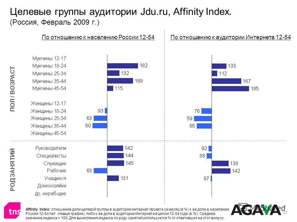 47 Целевые группы аудитории Jdu.ru, Affinity Index. (Россия, Февраль 2009 г.) ПОЛ / ВОЗРАСТ РОД ЗАНЯТИЙ По отношению к населению России 12-54По отношению к аудитории Интернета 12-54 Affinity Index: отношение доли целевой группы в аудитории интернет-п