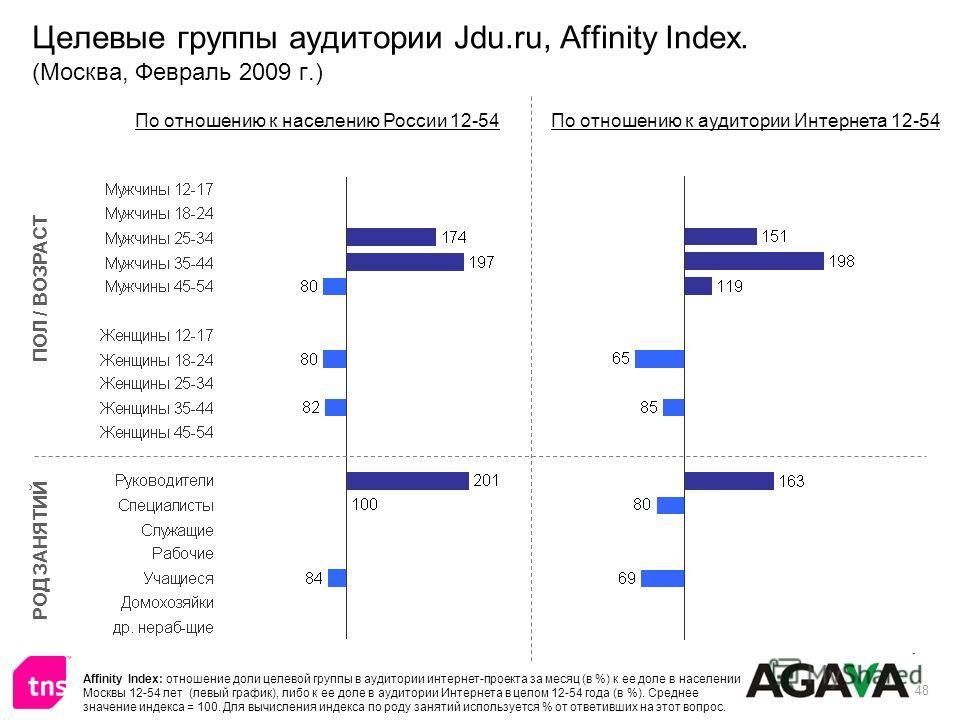 48 Целевые группы аудитории Jdu.ru, Affinity Index. (Москва, Февраль 2009 г.) ПОЛ / ВОЗРАСТ РОД ЗАНЯТИЙ По отношению к населению России 12-54По отношению к аудитории Интернета 12-54 Affinity Index: отношение доли целевой группы в аудитории интернет-п