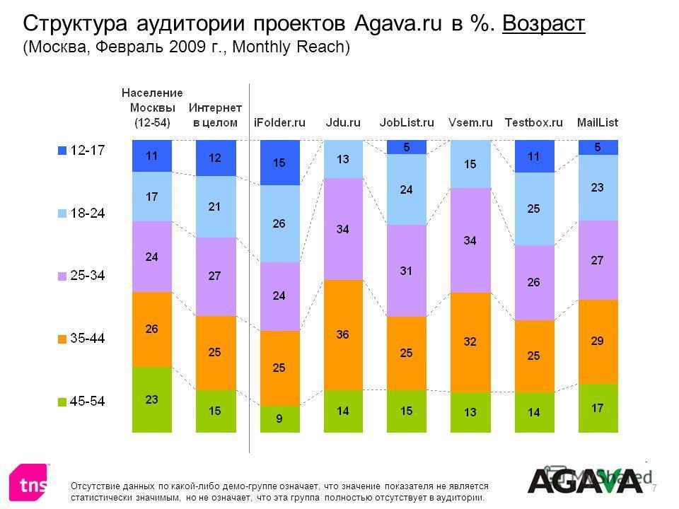 7 Структура аудитории проектов Agava.ru в %. Возраст (Москва, Февраль 2009 г., Monthly Reach) Отсутствие данных по какой-либо демо-группе означает, что значение показателя не является статистически значимым, но не означает, что эта группа полностью о