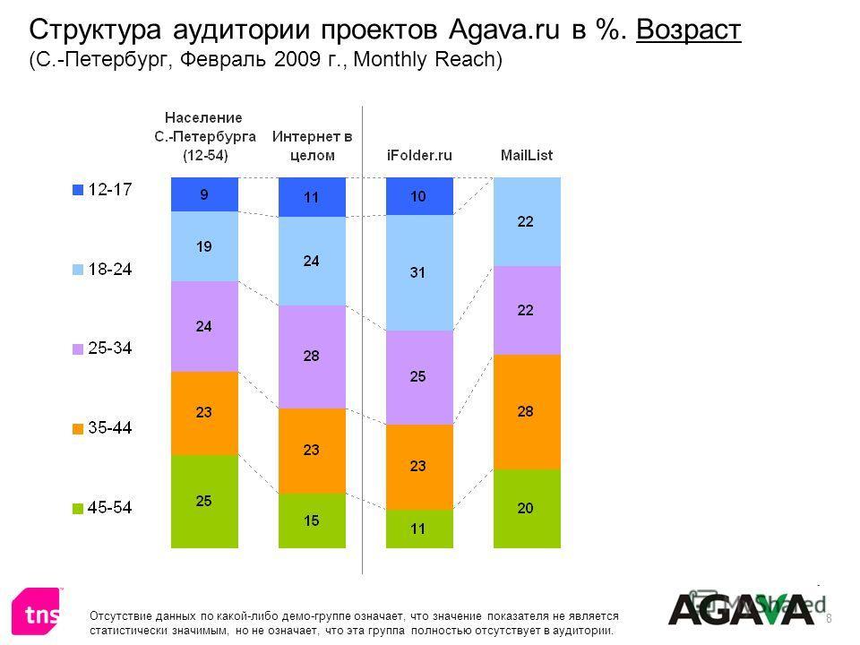8 Структура аудитории проектов Agava.ru в %. Возраст (С.-Петербург, Февраль 2009 г., Monthly Reach) Отсутствие данных по какой-либо демо-группе означает, что значение показателя не является статистически значимым, но не означает, что эта группа полно