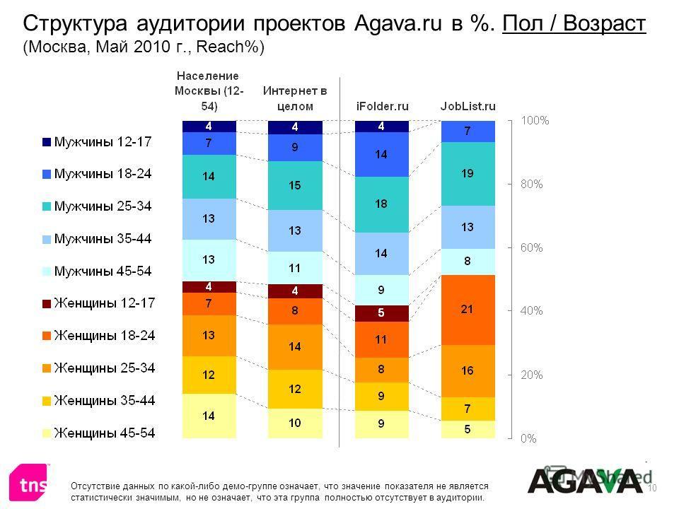 10 Структура аудитории проектов Agava.ru в %. Пол / Возраст (Москва, Май 2010 г., Reach%) Отсутствие данных по какой-либо демо-группе означает, что значение показателя не является статистически значимым, но не означает, что эта группа полностью отсут