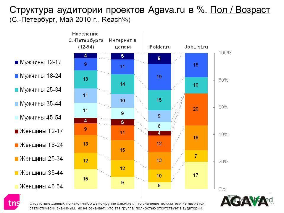 11 Структура аудитории проектов Agava.ru в %. Пол / Возраст (С.-Петербург, Май 2010 г., Reach%) Отсутствие данных по какой-либо демо-группе означает, что значение показателя не является статистически значимым, но не означает, что эта группа полностью
