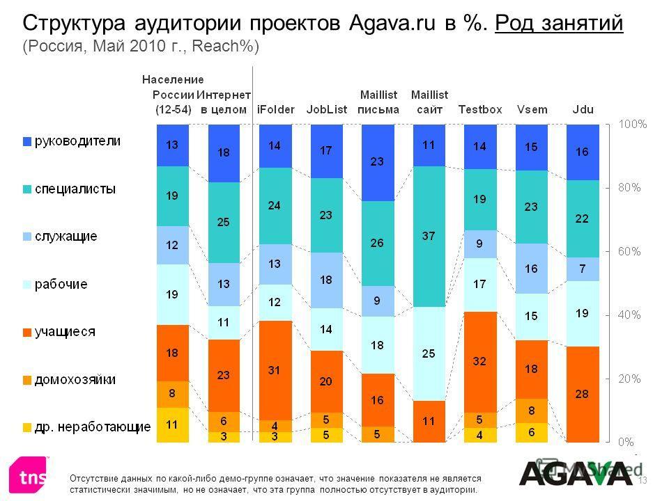 13 Структура аудитории проектов Agava.ru в %. Род занятий (Россия, Май 2010 г., Reach%) Отсутствие данных по какой-либо демо-группе означает, что значение показателя не является статистически значимым, но не означает, что эта группа полностью отсутст