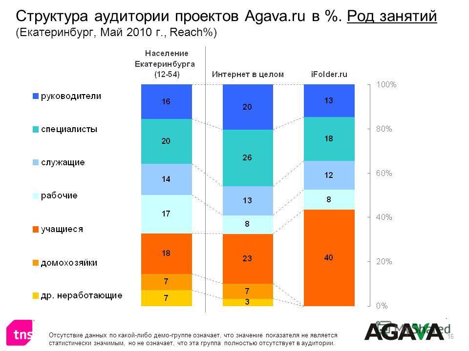 16 Структура аудитории проектов Agava.ru в %. Род занятий (Екатеринбург, Май 2010 г., Reach%) Отсутствие данных по какой-либо демо-группе означает, что значение показателя не является статистически значимым, но не означает, что эта группа полностью о