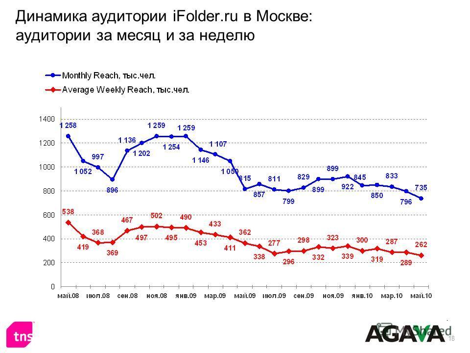 18 Динамика аудитории iFolder.ru в Москве: аудитории за месяц и за неделю