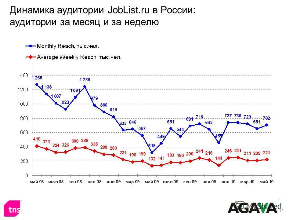 19 Динамика аудитории JobList.ru в России: аудитории за месяц и за неделю