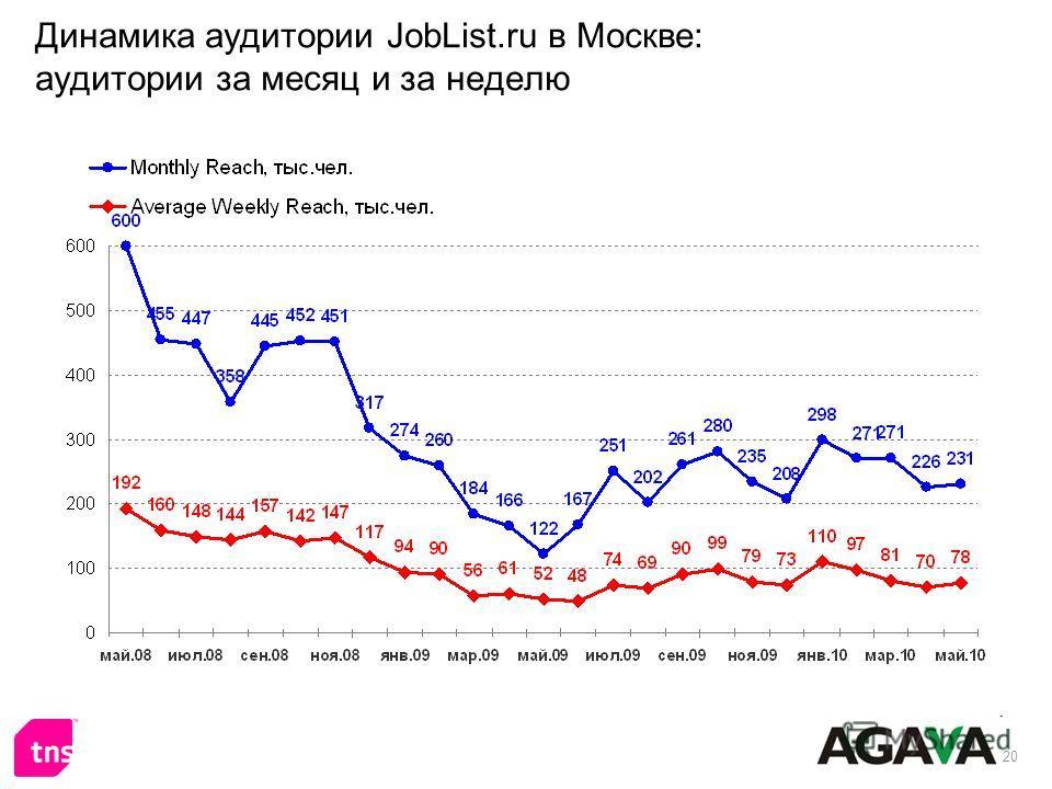 20 Динамика аудитории JobList.ru в Москве: аудитории за месяц и за неделю